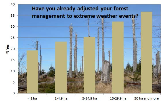 Private forest owners survey on climate change adaptation